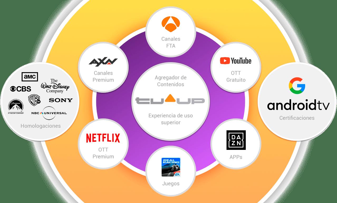 Plataforma TVUP